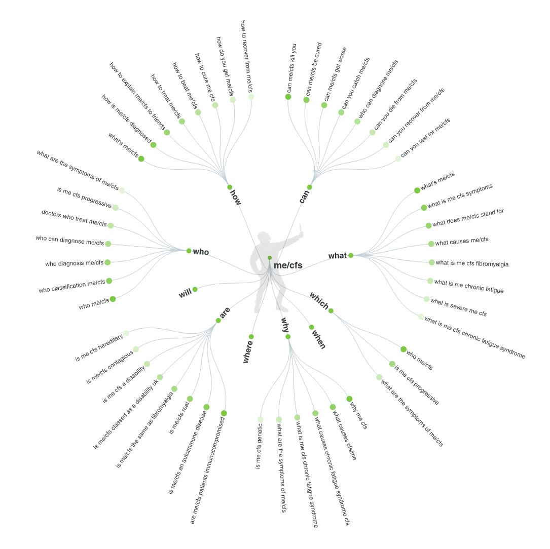 Visual representation of keywords